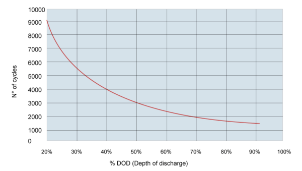 cycles vs DoD niCd