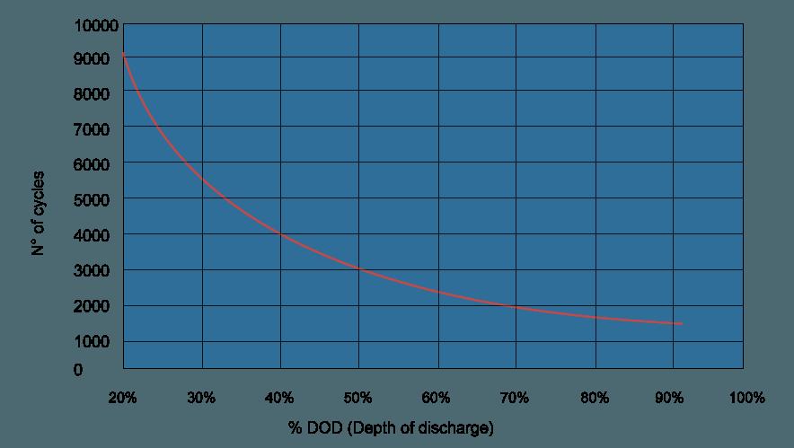 cycles vs DoD niCd