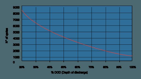 Cycles vs DoD NiFe