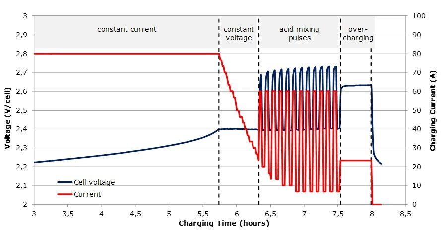 Low maintenance charging curve