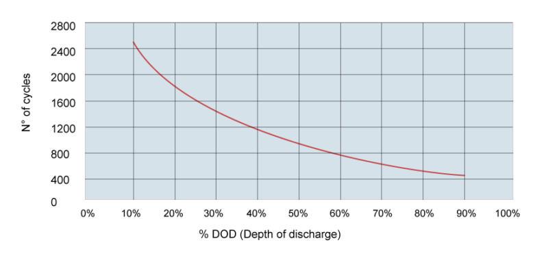cycles vs DOD AGM