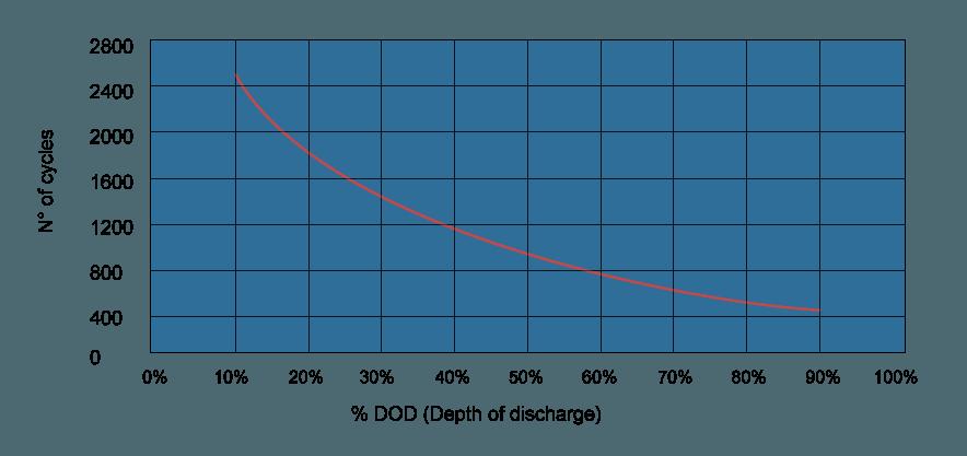cycles vs DOD AGM