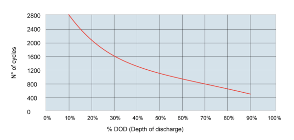 cycles vs DOD GEL