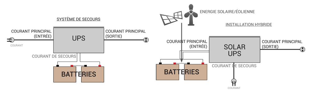 schema calculatrice solaire